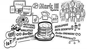 Mark III Systems: The Enterprise Full Stack Partner